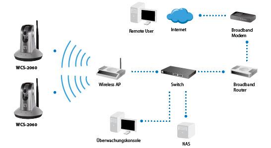11g wireless p  t network camera wcs