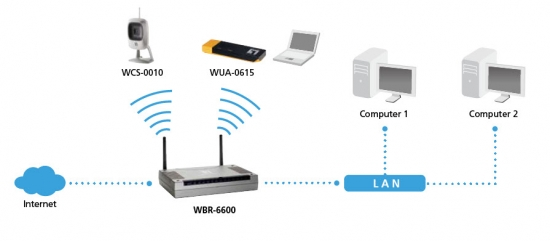 Modem Router All