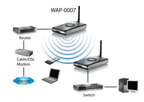 54mbps Wireless Access Point Storage  2 5 U0026quot  Hdd  Wap
