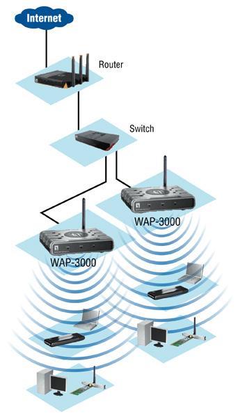 54mbps Wireless Access Point Wap